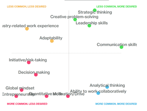 Bloomberg Skills Survey